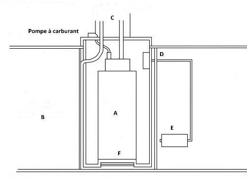 La pompe à essence